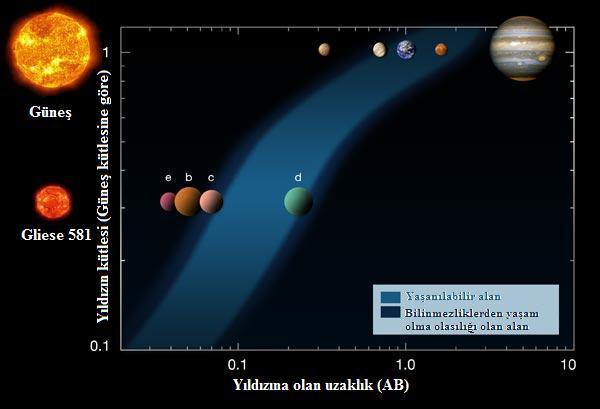 Gliese 581d