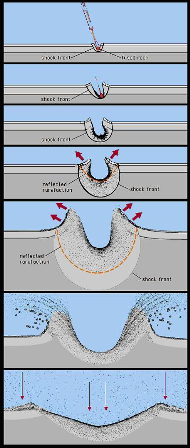 Krater Oluşumu