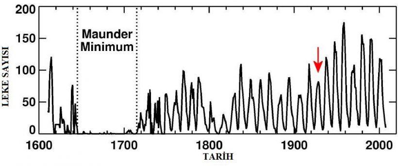 Güneş Lekesi Sayısı