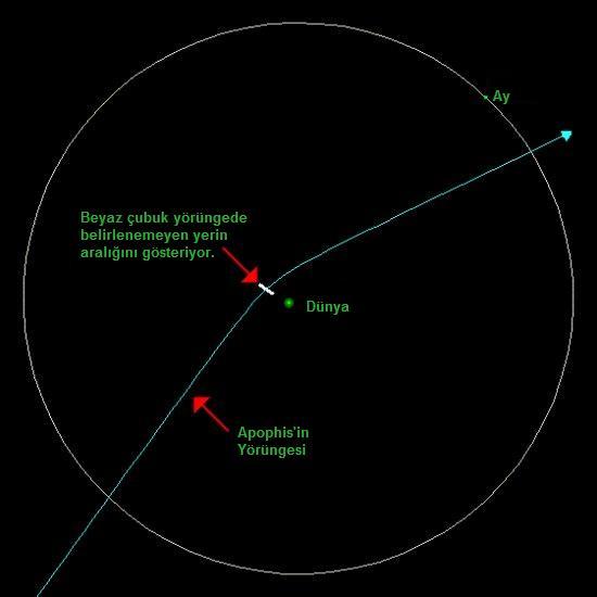 Apophis'in Yörüngesi