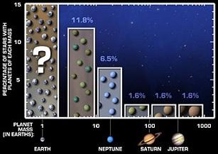 """Her """"Jüpiter"""" Başına Daha Fazla """"Dünya"""""""