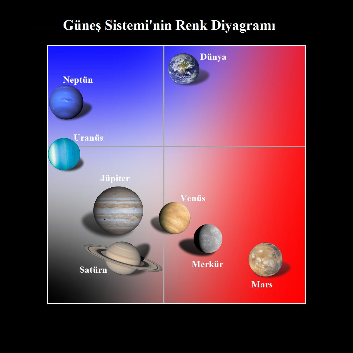 Renkleri Kullanarak Gezegen Analizi