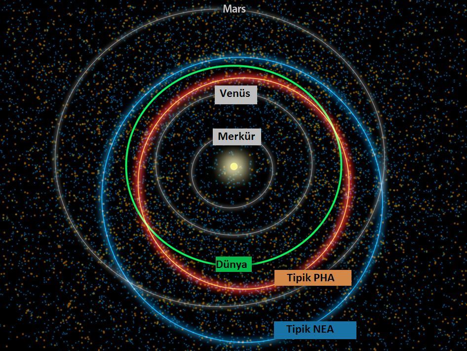 Potansiyel Riskli Asteroitlerin Yeni Sayımı