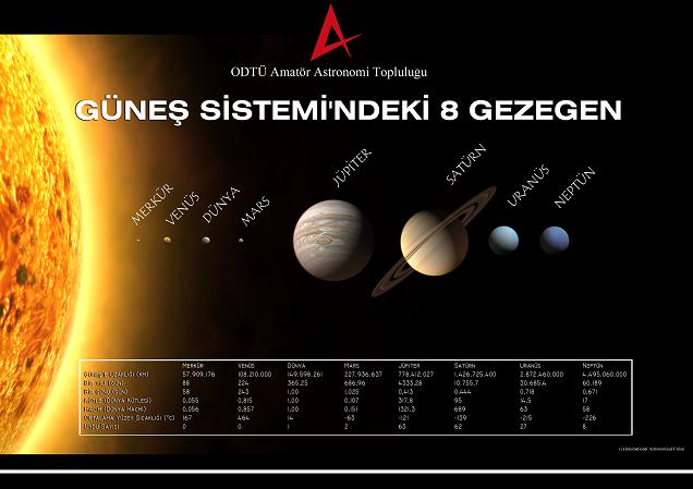 Güneş Sistemi'nin 8 Gezegeni