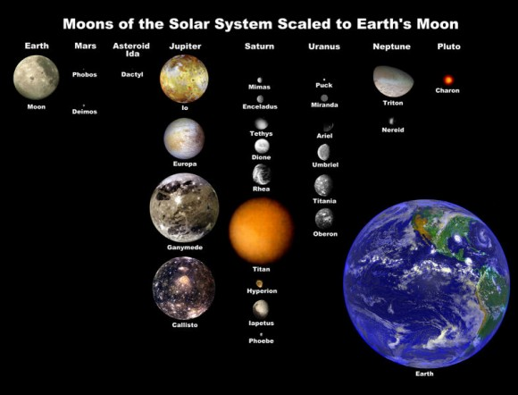 Güneş Sistemi'nde bulunan uydular. Telif: NASA