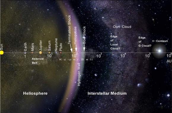 Güneş Sistemi. Telif: NASA