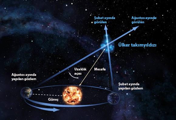 Uzaklık açısı tekniği ile, astronomlar Dünya'nın yörüngesindeki iki farklı konumdan bir objeyi gözlemleyerek o objenin uzaklığını tam olarak ölçebiliyorlar. Telif: Alexandra Angelich, NRAO/AUI/NSF.