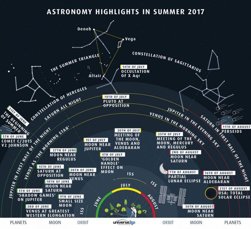 Summer2017Sky_universe2go_960