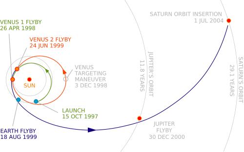 "Cassini'nin ""tuhaf"" rotası"