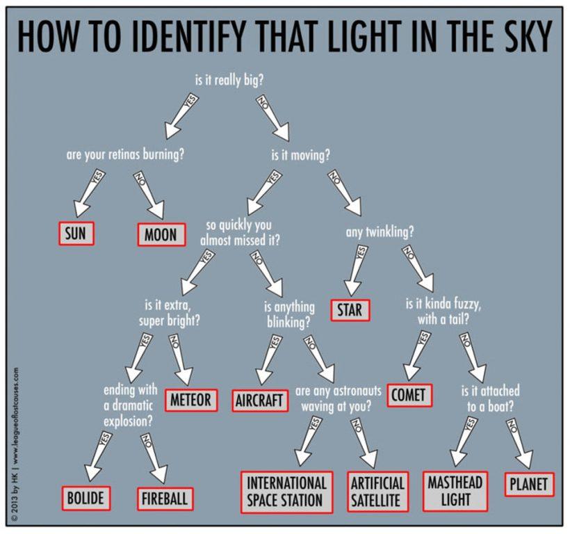 Gökyüzündeki Işığı Tanımlama Rehberi